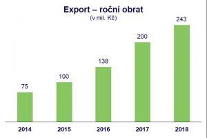 bidfood-export-obrat